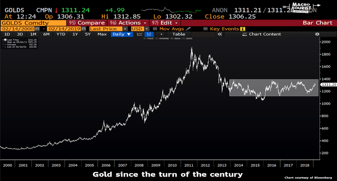 One Trader Asks: 'Who's Buying Gold?'
