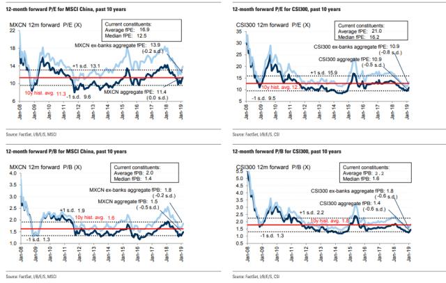 ValuationsChina
