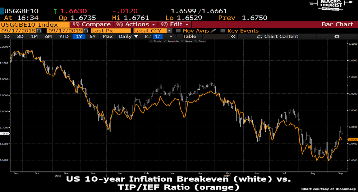 The Macro Tourist: Inflation Is 'The Best Long-Term Macro Risk Reward Trade Out There'…