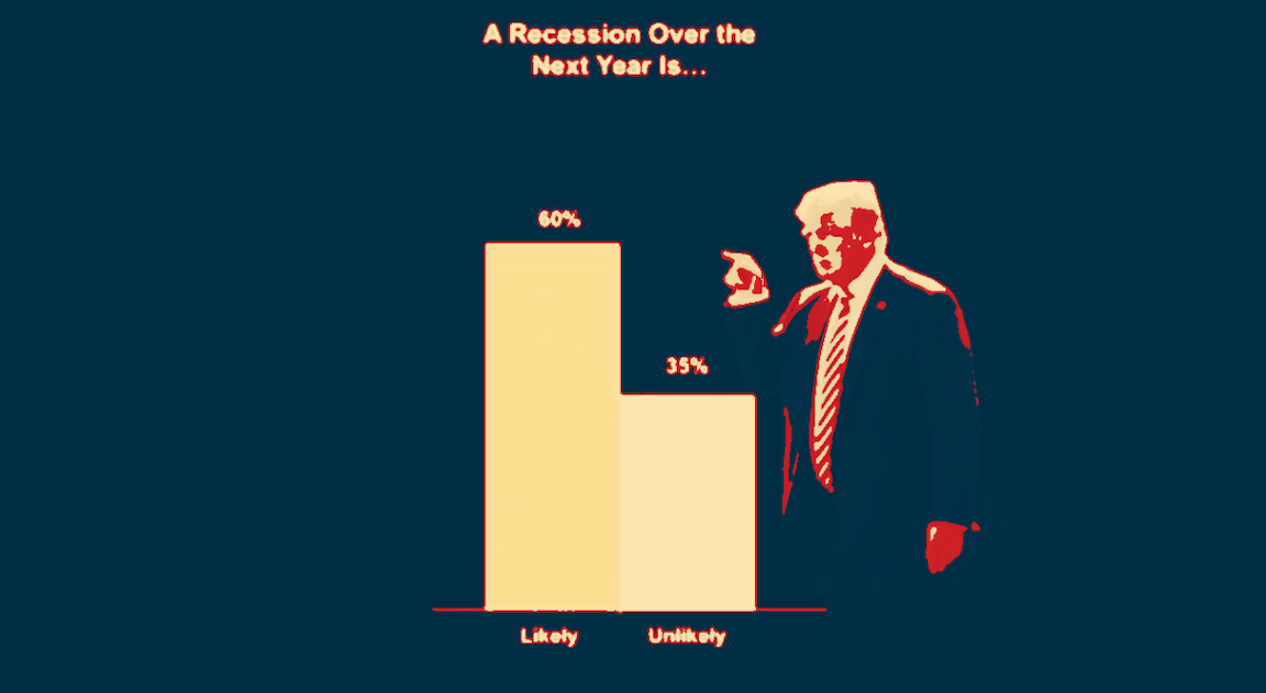 Six In 10 Americans Say A Recession Is Likely Within The Next Year