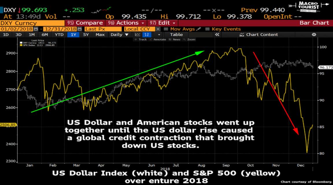 Macro Tourist As Yen Plummets: Be Careful What You Wish For, Dollar Bulls