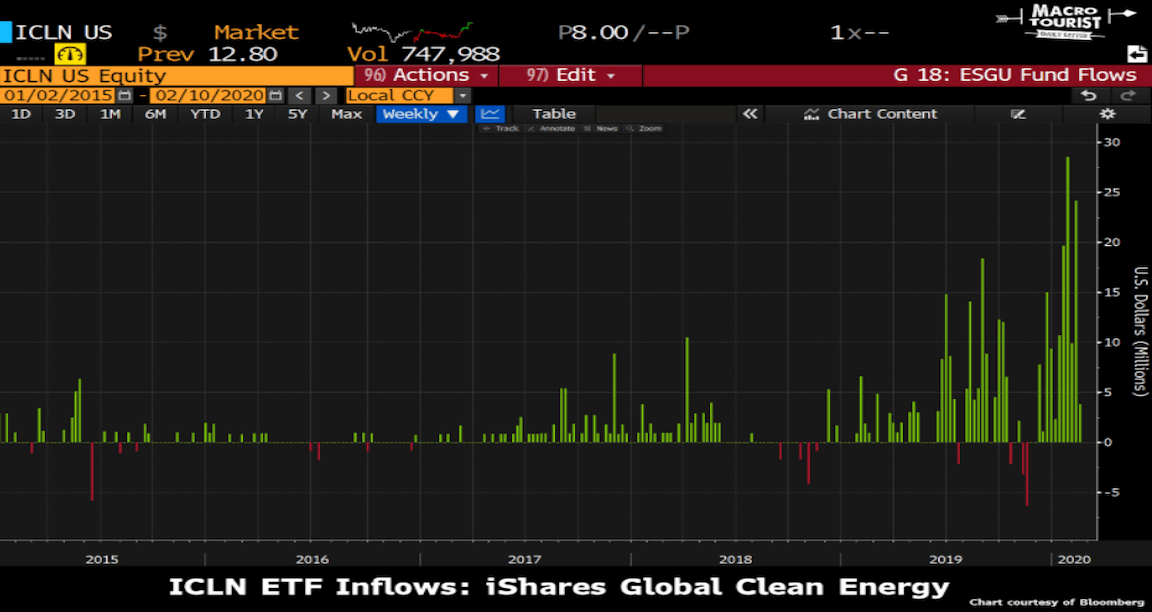 Macro Tourist: Green Energy Will Vastly Outperform FANG