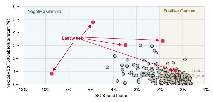 socgen positive gamma negative gamma speed