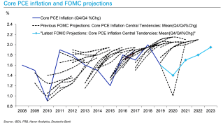 Fed undershoots its own forecasts