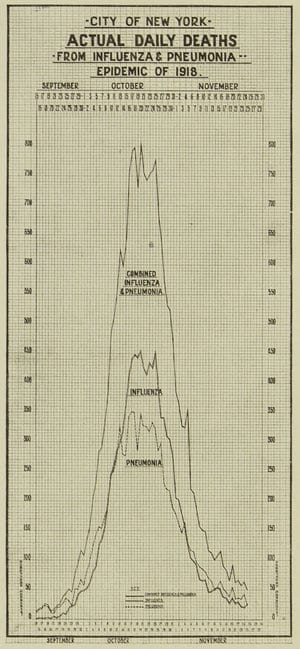 Chart of deaths in New York during the 1918 influenza pandemic