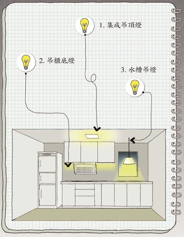【廚房燈】1. 集成吊頂燈 2. 吊櫃底燈 3. 水槽吊燈