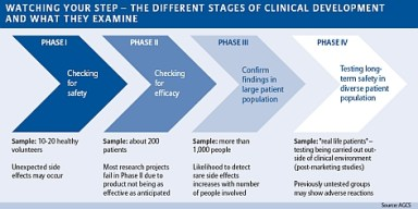 ClinicalTrials4Stages_471
