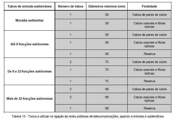____4.5.5 Dimensionamento da Ligação às Redes Públicas de Telec.