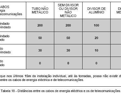 ______5.3.4.2 Separação entre Cabos de Energia Eléct. e os de Telec.
