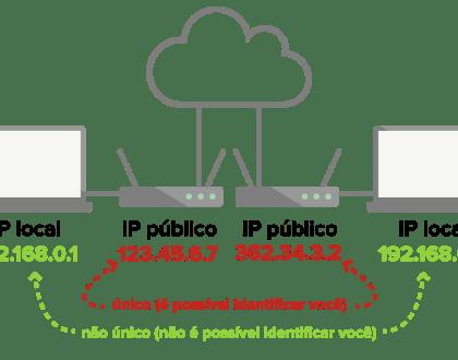 ip local