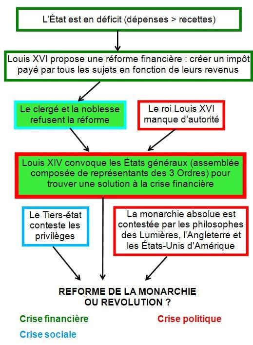 Révolution Française Causes Et Conséquences : révolution, française, causes, conséquences, Révolution, Française, (liens), Univers, Social