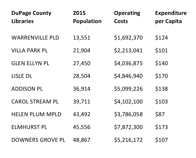 DuPage County 2015 Operating Expenditure Chart