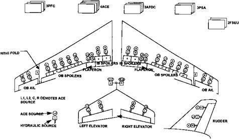 Dcs Wiring Diagram, Dcs, Free Engine Image For User Manual