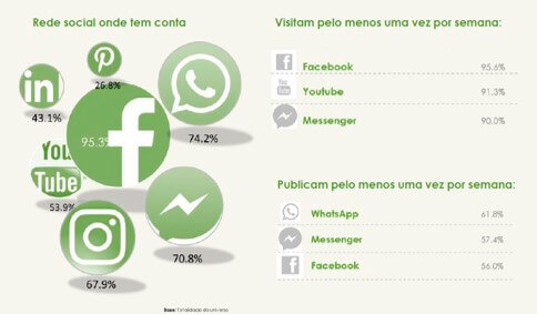 hélio-cabral-marketeer-utilização-whatsapp-portugal-marketing