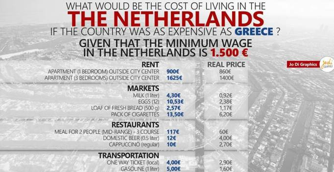 what would be the cost of living in Holland if the country was as expensive  as Greece