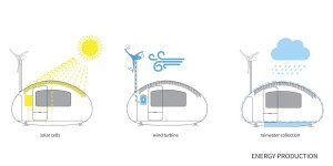 Ecocapsule Solar cells, Wind turbine and Rainwater collection