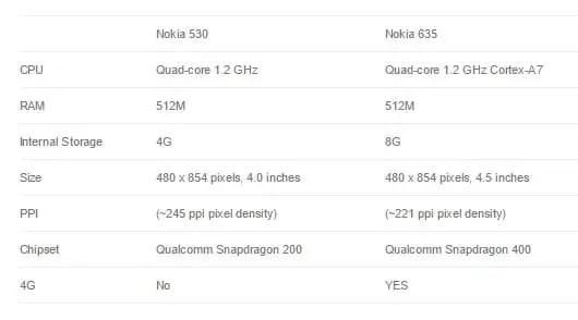 Quick Review: Nokia Lumia 635 Windows 8.1 Phone