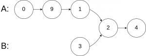 Algorithm to Find the Intersection of Two Linked Lists