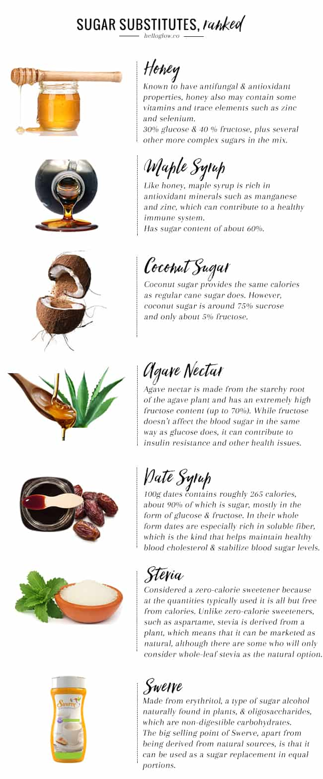 Natural Sugar Substitutes, Ranked