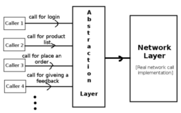 android retrofit tutorial in different network abstraction layer