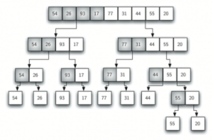 Merge Sort Tree visualization. Photo Credit: interactivepython.org