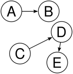 Not a tree: two non-connected parts, A→B and C→D→E. There is more than one root. Credit: Wikipedia