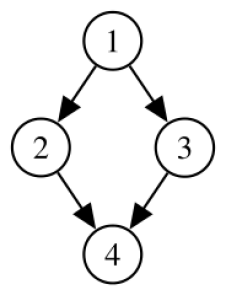 Not a tree: undirected cycle 1-2-4-3. 4 has more than one parent (inbound edge). Credit: Wikipedia