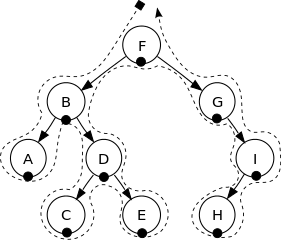 Sorted_binary_tree_inorder