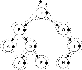 Binary Tree traversal in Post-order.