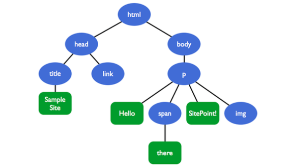 HTML Document Object Model (DOM)