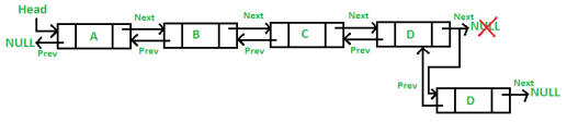 Insert Item at tail in a Doubly Linked List