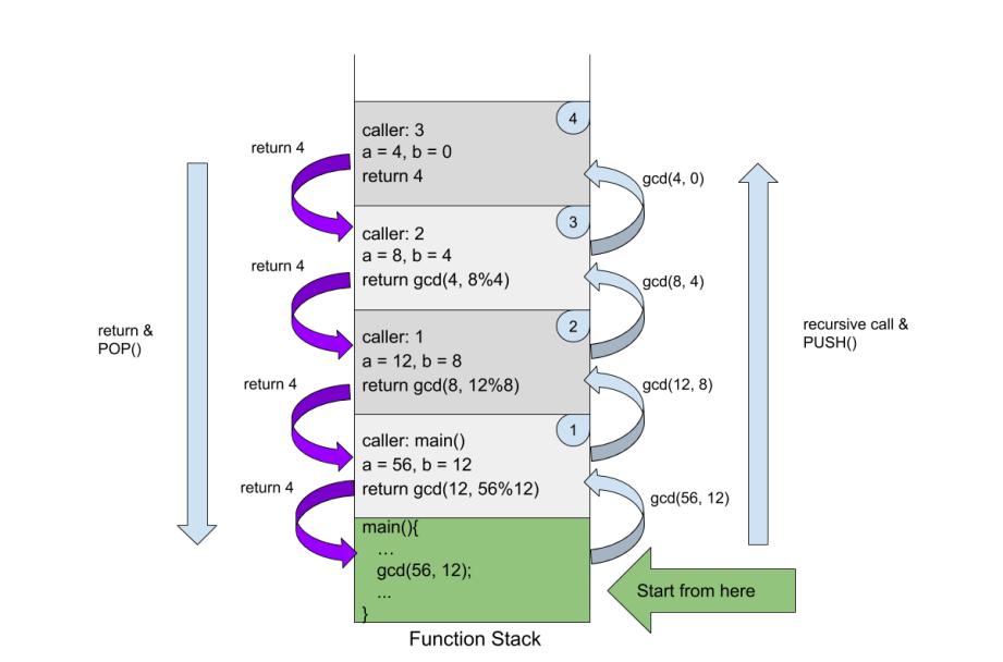gcd recursive call function stack in memory