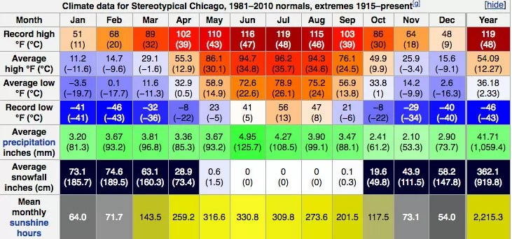 Climate of Chicago Winter