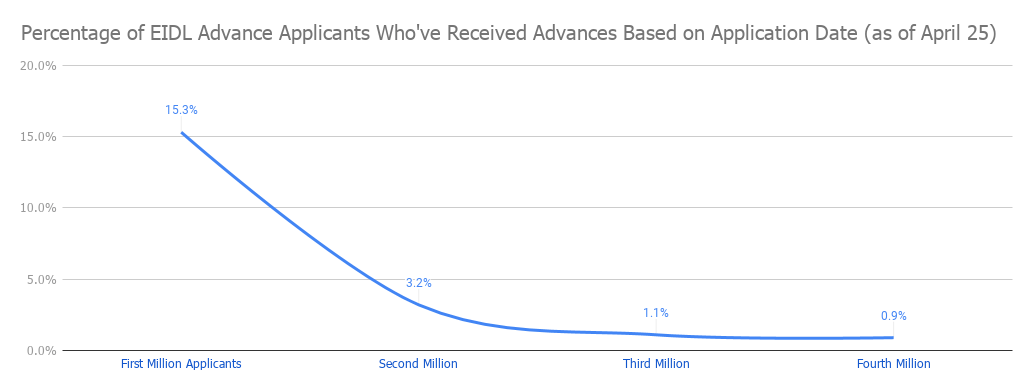 How Many People Have Received Their EIDL Advances and For