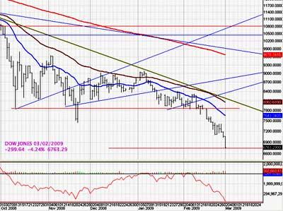 Dow Jones free fall