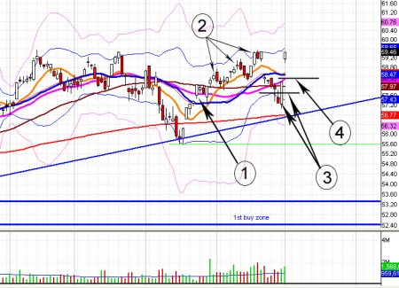 Buying stocks - SDY example