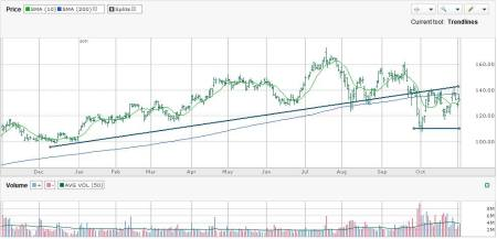 Wynn Resorts Ltd (WYNN)