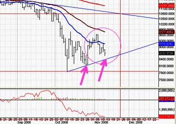 Market under pressure, will the rally attempt survive?