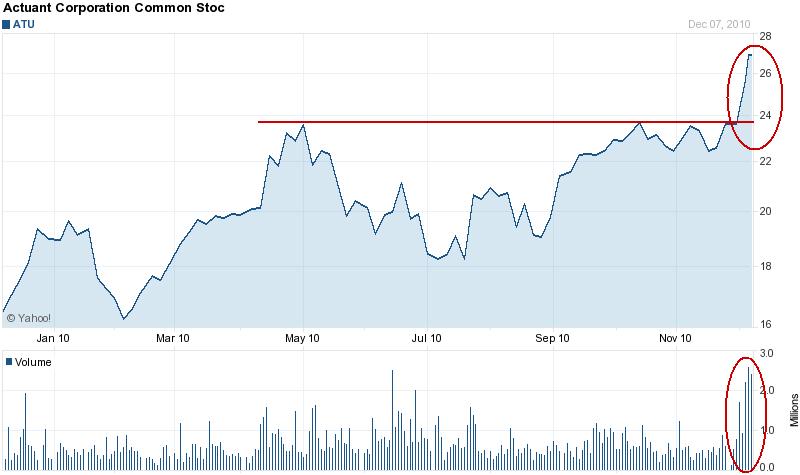 Actuant Corporation (ATU) added to portfolio