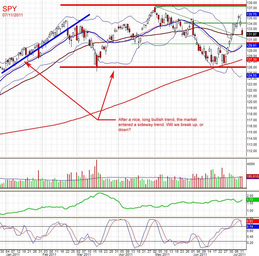 Market update - Bear correction or new bull?