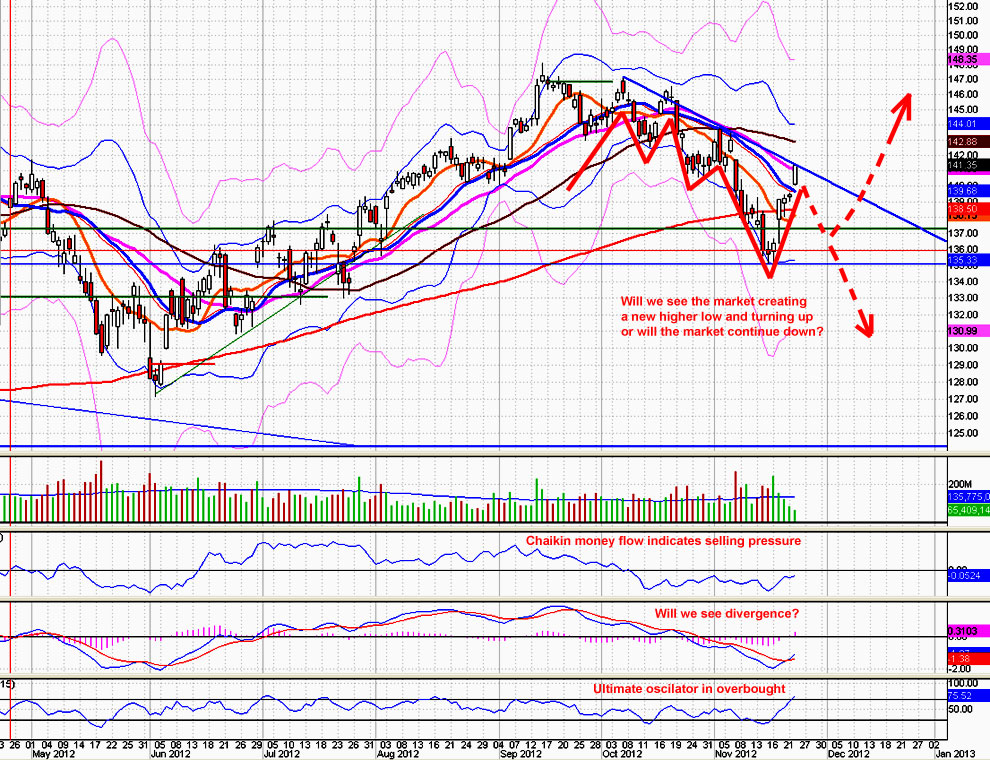 Where is the market heading? Still in correction.