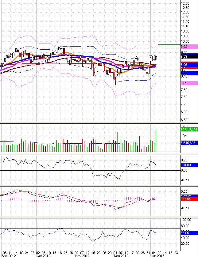New trade - Kodiak Oil & Gas Corp (KOG) covered call