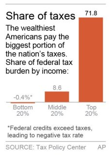 Rich taxes