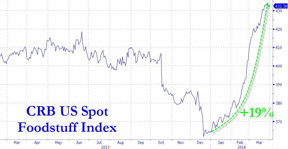Inflation, Zero Hedge