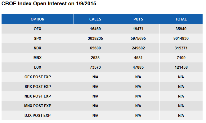 CBOE Open Interest