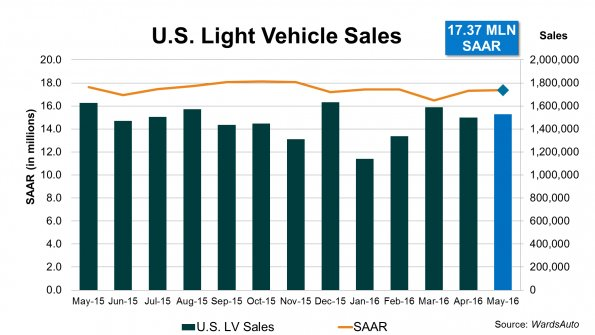 May Auto Sales Slip While Five-Year Loans Prosper