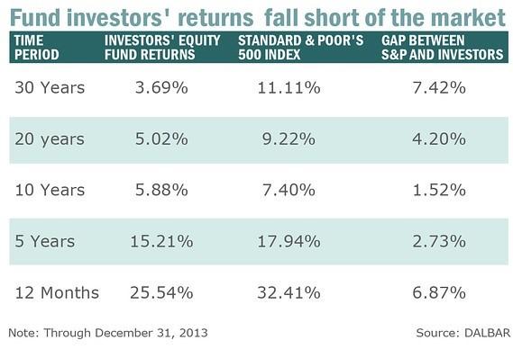 Investors returns