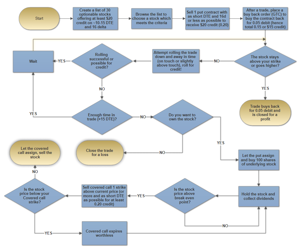 Strategy flow chart