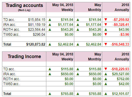 Weekly Results