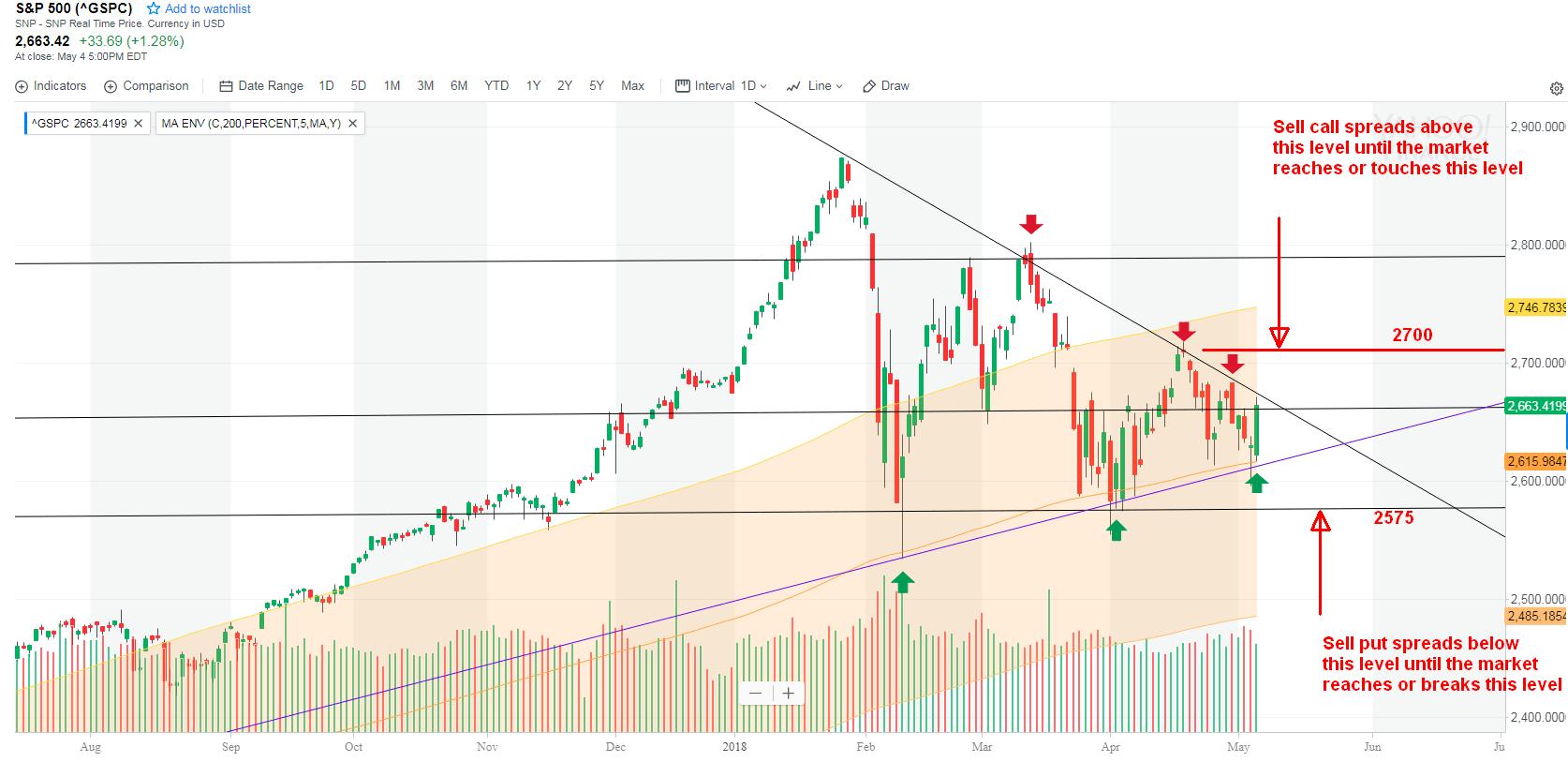 S&P trend